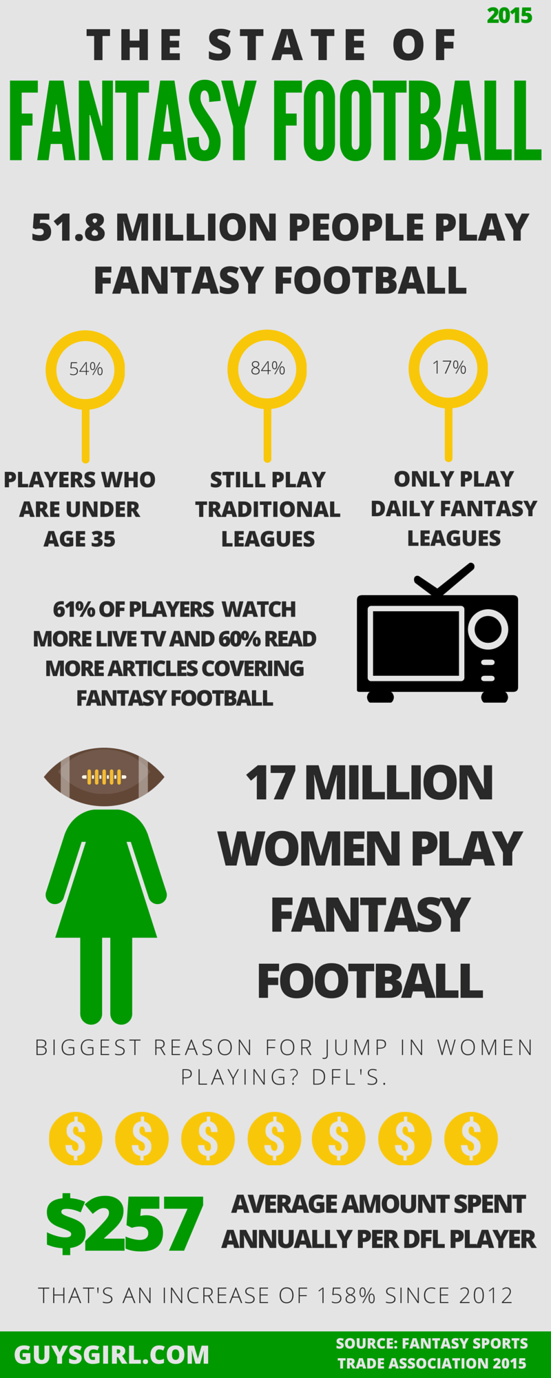 2015 State of Fantasy Football