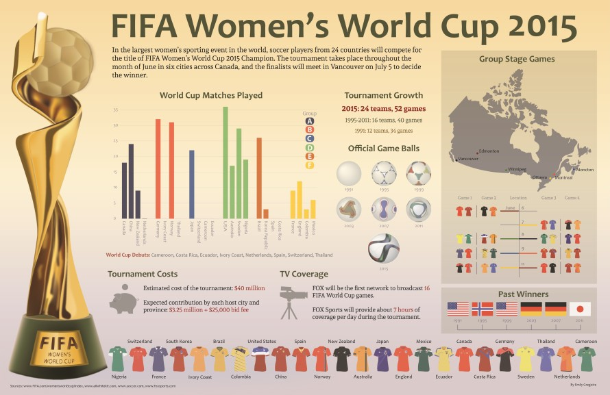 FIFA-2016-womens-world-cup-INFOGRAPHIC2